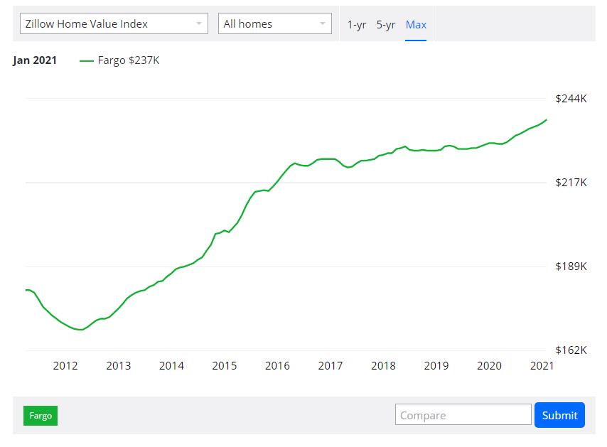 Fargo Real Estate Market Analysis